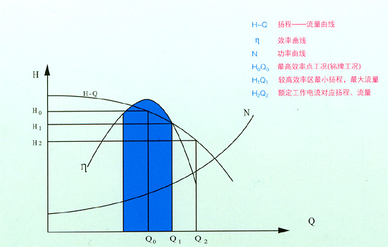 LH45-16系列限流止回阀流量图