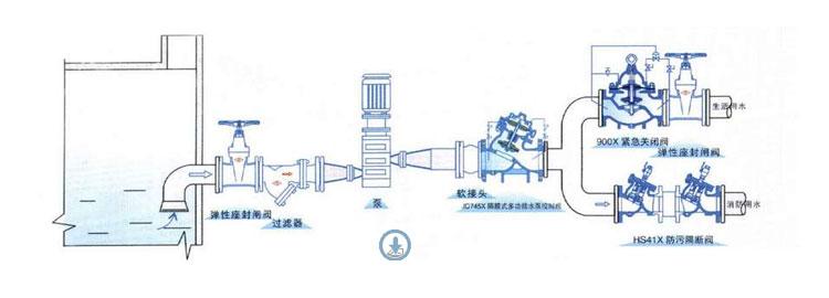 阀门快讯: hs41x防污隔断阀结构具有合理性,使用方便,密封性能强