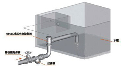 h142x型液压水位控制阀,全自动水位控制阀_河北普惠您图片
